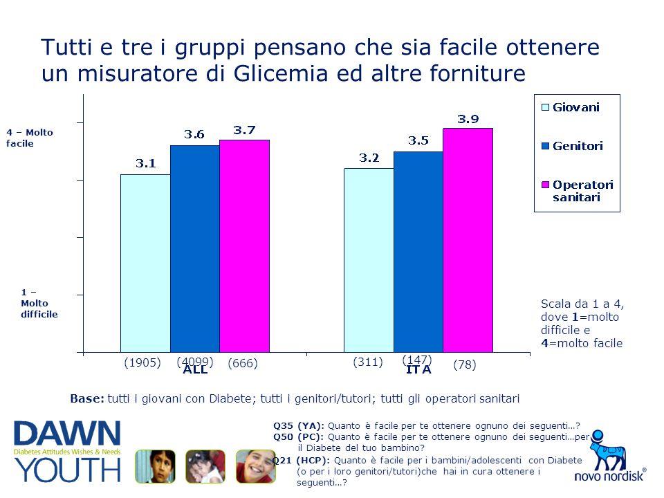 Tutti e tre i gruppi pensano che sia facile ottenere un misuratore di Glicemia ed altre forniture Q35 (YA): Quanto è facile per te ottenere ognuno dei seguenti….