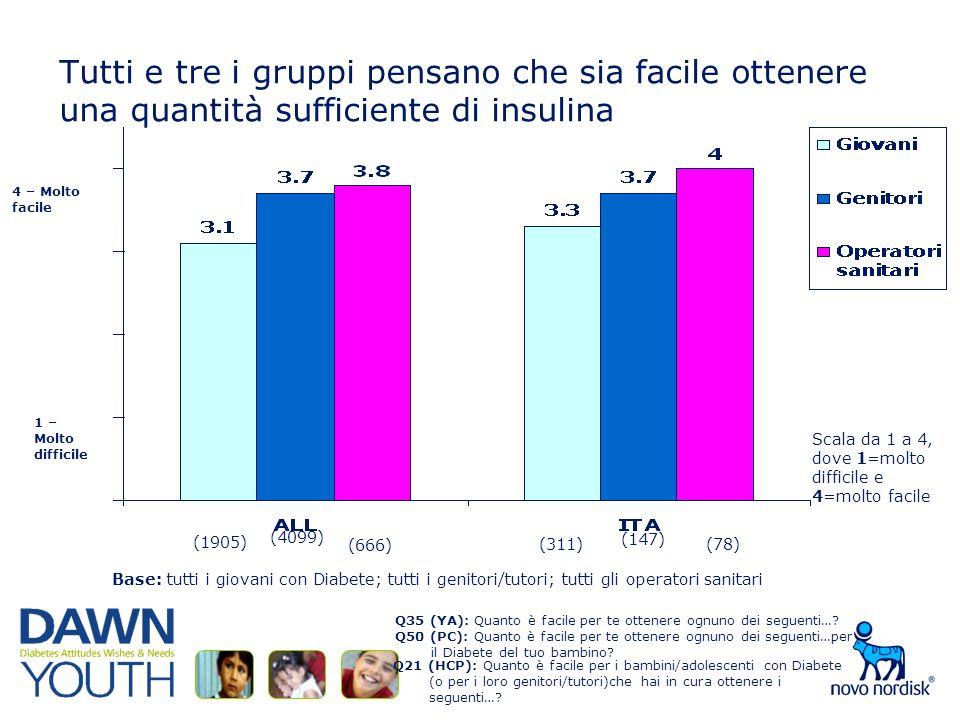 Tutti e tre i gruppi pensano che sia facile ottenere una quantità sufficiente di insulina Q35 (YA): Quanto è facile per te ottenere ognuno dei seguenti….