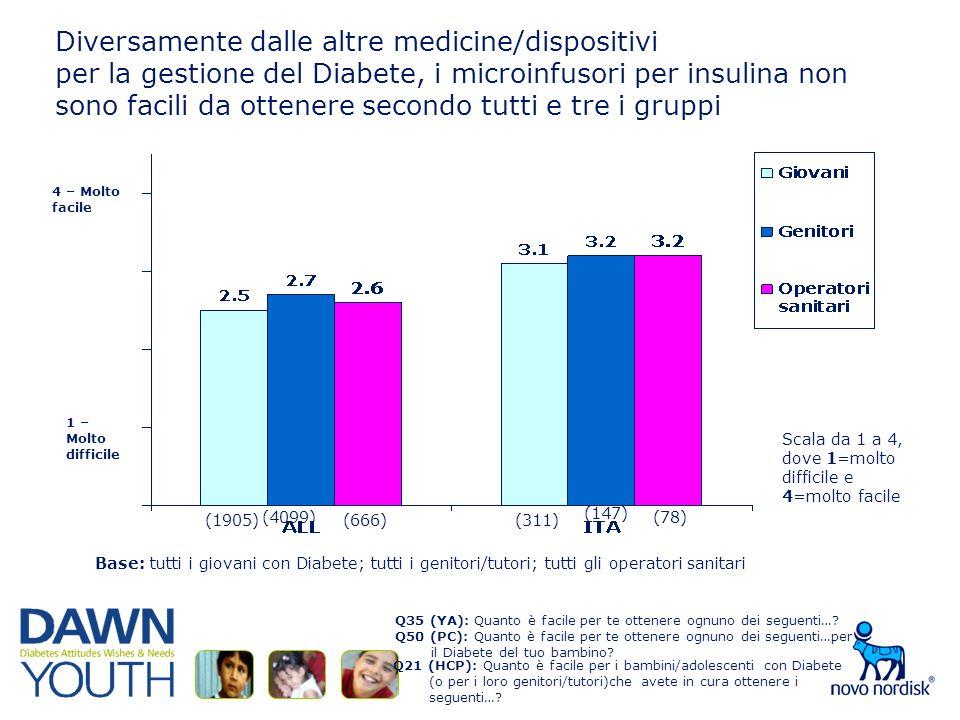 Diversamente dalle altre medicine/dispositivi per la gestione del Diabete, i microinfusori per insulina non sono facili da ottenere secondo tutti e tre i gruppi Q35 (YA): Quanto è facile per te ottenere ognuno dei seguenti….