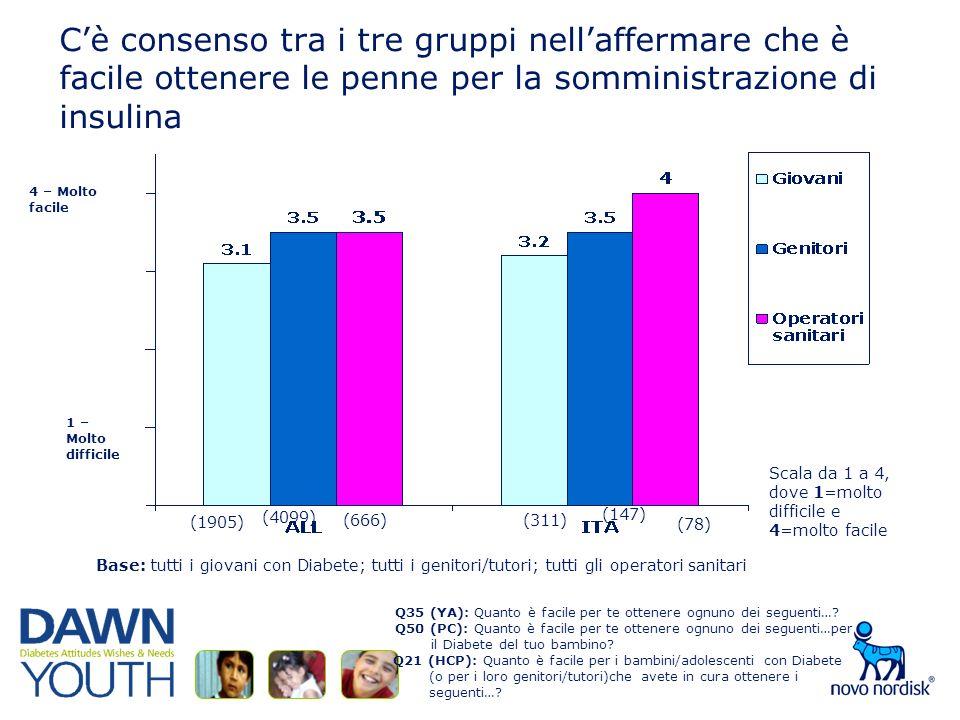 Cè consenso tra i tre gruppi nellaffermare che è facile ottenere le penne per la somministrazione di insulina Q35 (YA): Quanto è facile per te ottenere ognuno dei seguenti….
