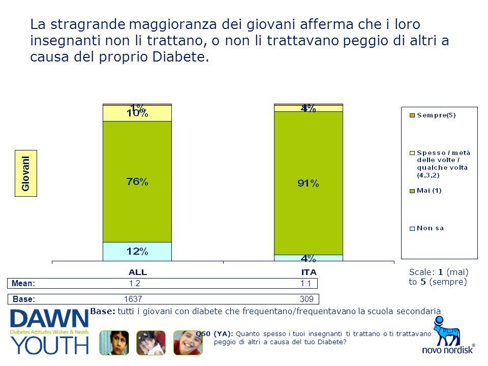 La stragrande maggioranza dei giovani afferma che i loro insegnanti non li trattano, o non li trattavano peggio di altri a causa del proprio Diabete.