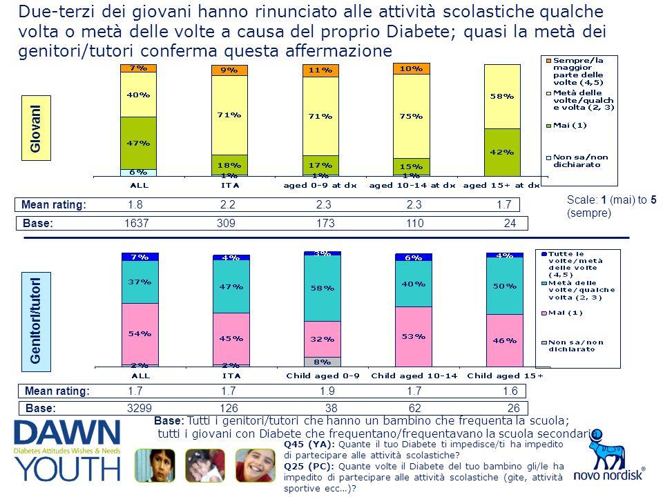 Due-terzi dei giovani hanno rinunciato alle attività scolastiche qualche volta o metà delle volte a causa del proprio Diabete; quasi la metà dei genitori/tutori conferma questa affermazione Mean rating: 1.8 2.2 2.3 2.3 1.7 Base: 1637 309 173 110 24 Giovani Mean rating: 1.7 1.7 1.9 1.7 1.6 Base: 3299 126 38 62 26 Genitori/tutori Base: Tutti i genitori/tutori che hanno un bambino che frequenta la scuola; tutti i giovani con Diabete che frequentano/frequentavano la scuola secondaria Scale: 1 (mai) to 5 (sempre) Q45 (YA): Quante il tuo Diabete ti impedisce/ti ha impedito di partecipare alle attività scolastiche.