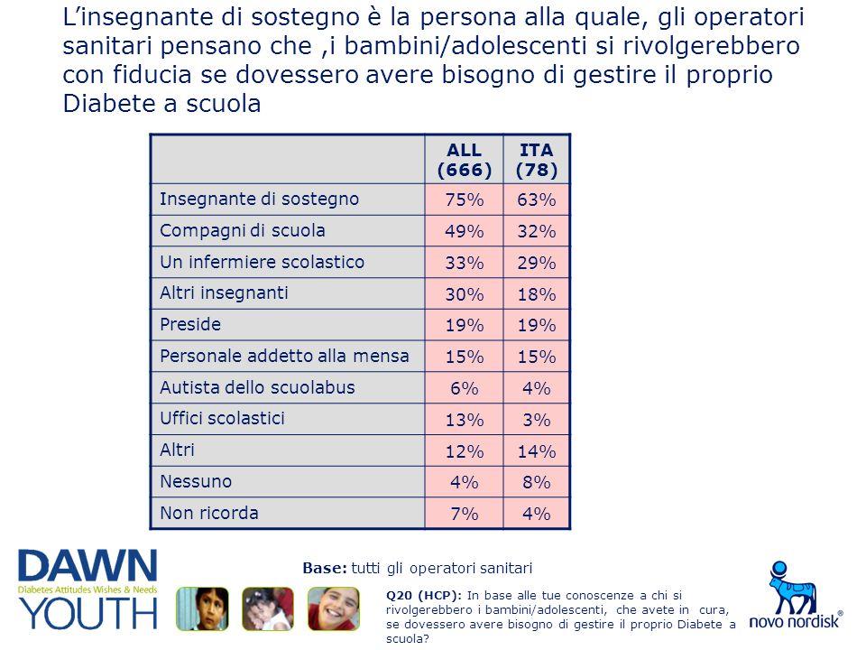 Linsegnante di sostegno è la persona alla quale, gli operatori sanitari pensano che,i bambini/adolescenti si rivolgerebbero con fiducia se dovessero avere bisogno di gestire il proprio Diabete a scuola ALL (666) ITA (78) Insegnante di sostegno 75%63% Compagni di scuola 49%32% Un infermiere scolastico 33%29% Altri insegnanti 30%18% Preside 19% Personale addetto alla mensa 15% Autista dello scuolabus 6%4% Uffici scolastici 13%3% Altri 12%14% Nessuno 4%8% Non ricorda 7%4% Q20 (HCP): In base alle tue conoscenze a chi si rivolgerebbero i bambini/adolescenti, che avete in cura, se dovessero avere bisogno di gestire il proprio Diabete a scuola.