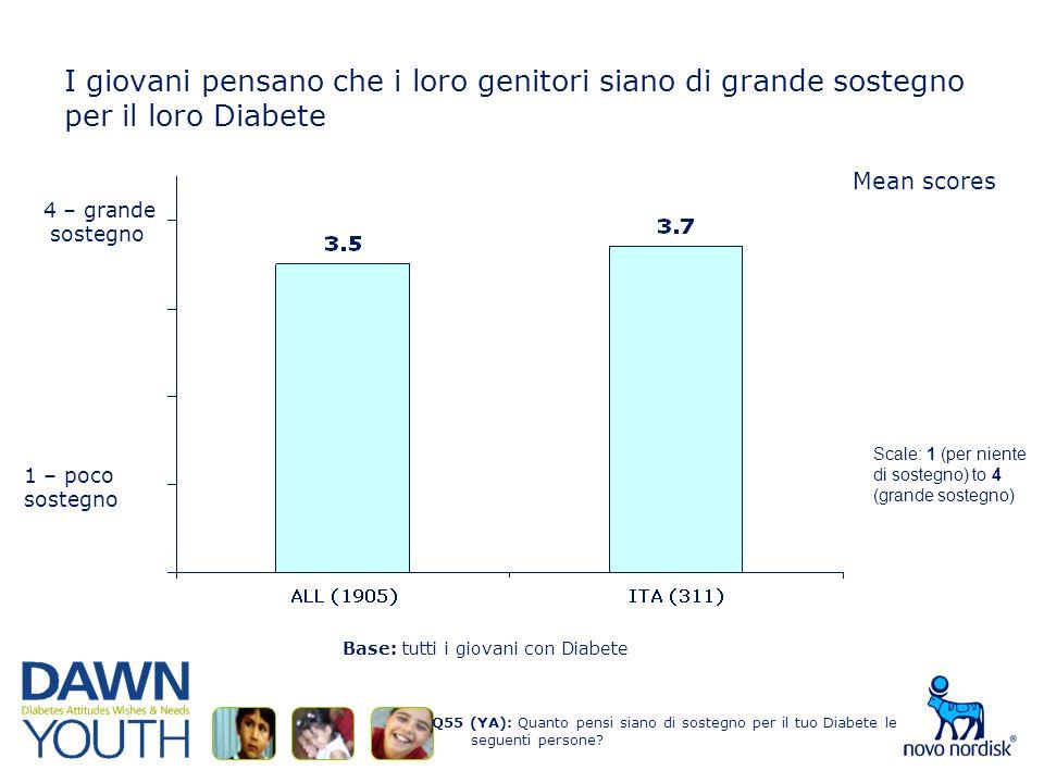 I giovani pensano che i loro genitori siano di grande sostegno per il loro Diabete Q55 (YA): Quanto pensi siano di sostegno per il tuo Diabete le seguenti persone.