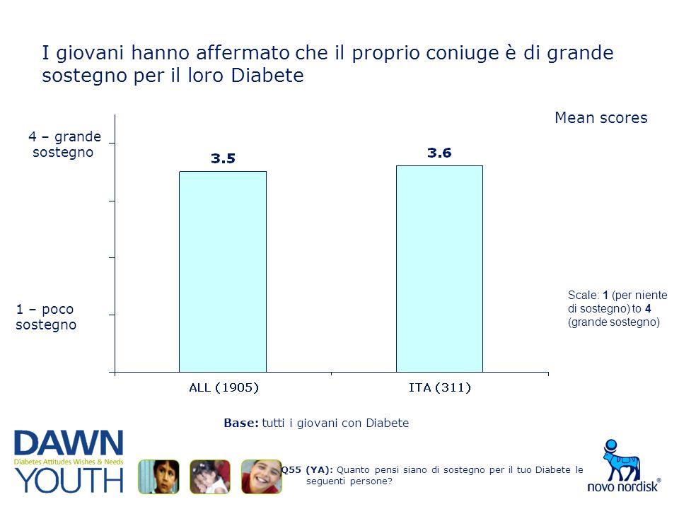 I giovani hanno affermato che il proprio coniuge è di grande sostegno per il loro Diabete Q55 (YA): Quanto pensi siano di sostegno per il tuo Diabete le seguenti persone.