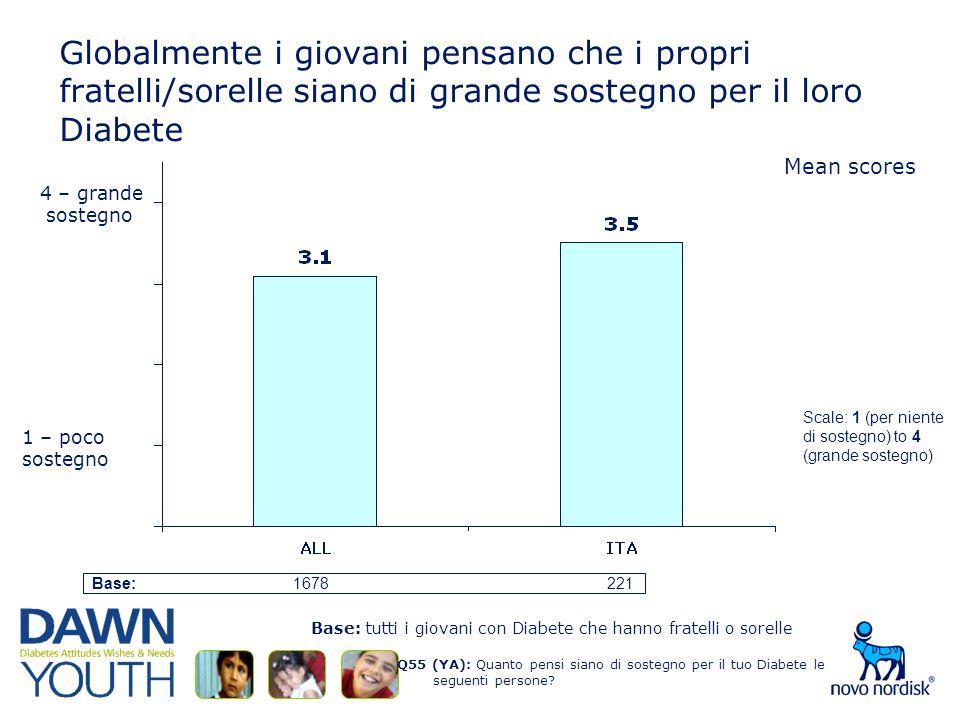 Globalmente i giovani pensano che i propri fratelli/sorelle siano di grande sostegno per il loro Diabete Q55 (YA): Quanto pensi siano di sostegno per il tuo Diabete le seguenti persone.
