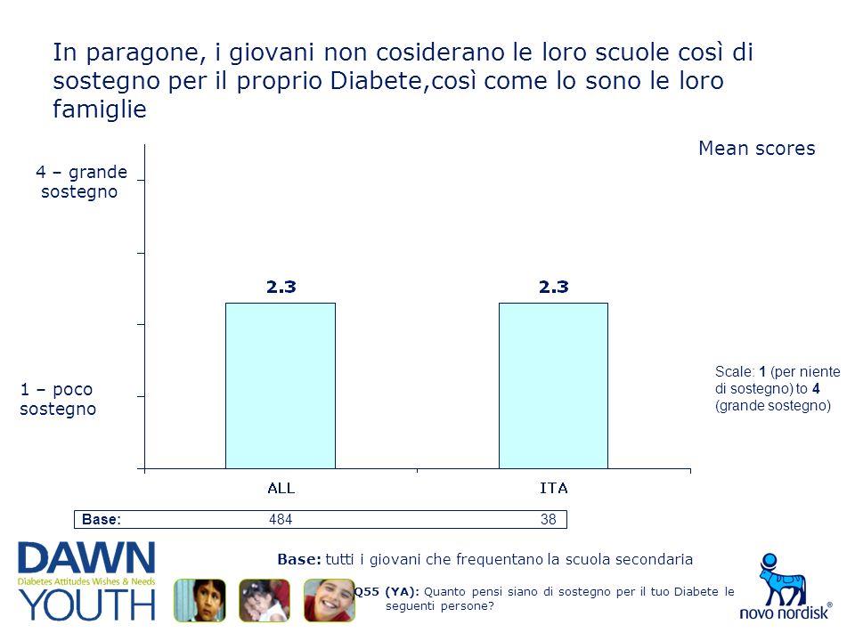 In paragone, i giovani non cosiderano le loro scuole così di sostegno per il proprio Diabete,così come lo sono le loro famiglie Q55 (YA): Quanto pensi siano di sostegno per il tuo Diabete le seguenti persone.