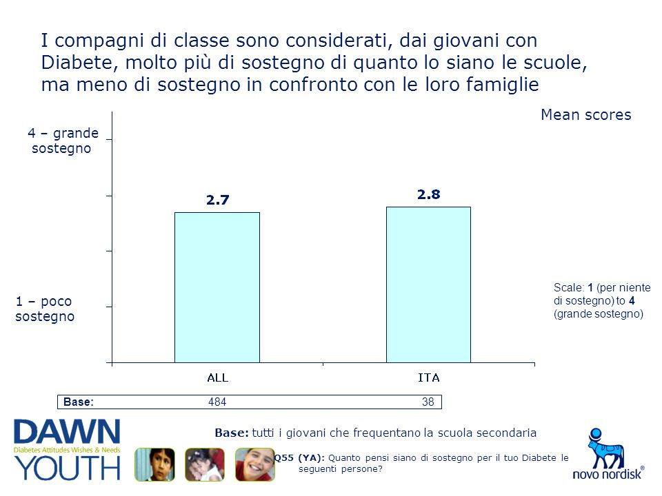 I compagni di classe sono considerati, dai giovani con Diabete, molto più di sostegno di quanto lo siano le scuole, ma meno di sostegno in confronto con le loro famiglie Q55 (YA): Quanto pensi siano di sostegno per il tuo Diabete le seguenti persone.