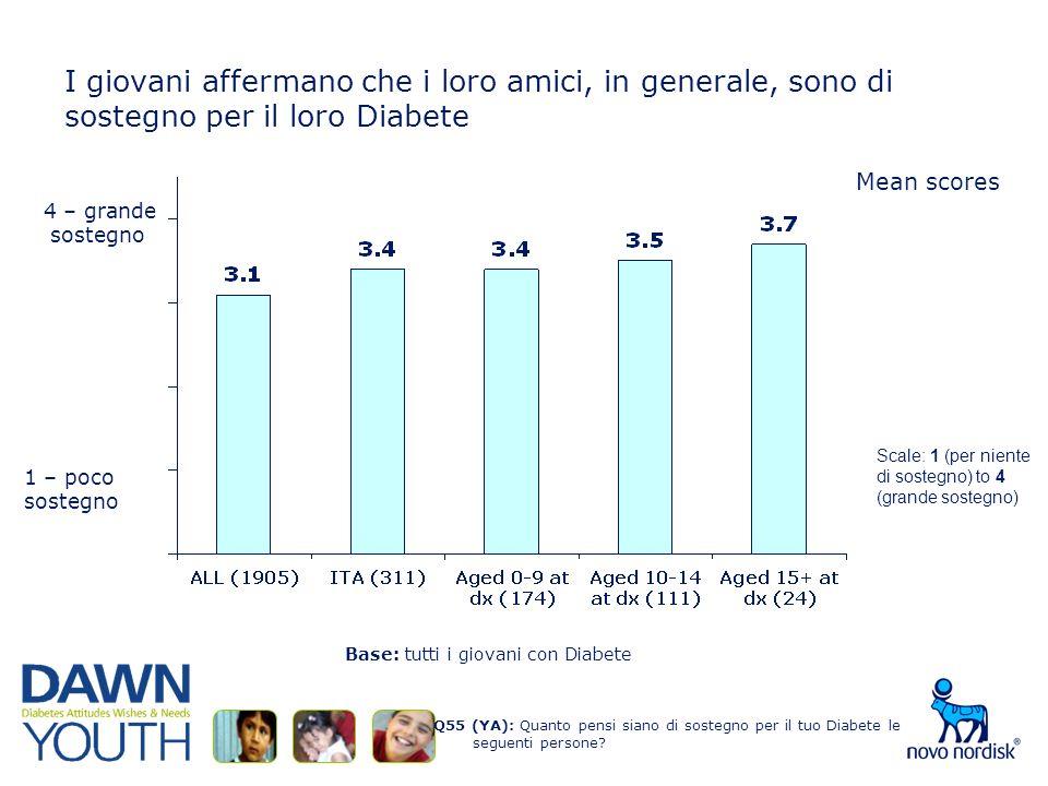 I giovani affermano che i loro amici, in generale, sono di sostegno per il loro Diabete Q55 (YA): Quanto pensi siano di sostegno per il tuo Diabete le seguenti persone.