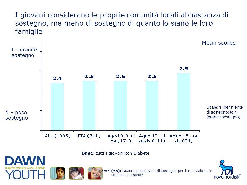 I giovani considerano le proprie comunità locali abbastanza di sostegno, ma meno di sostegno di quanto lo siano le loro famiglie Q55 (YA): Quanto pensi siano di sostegno per il tuo Diabete le seguenti persone.