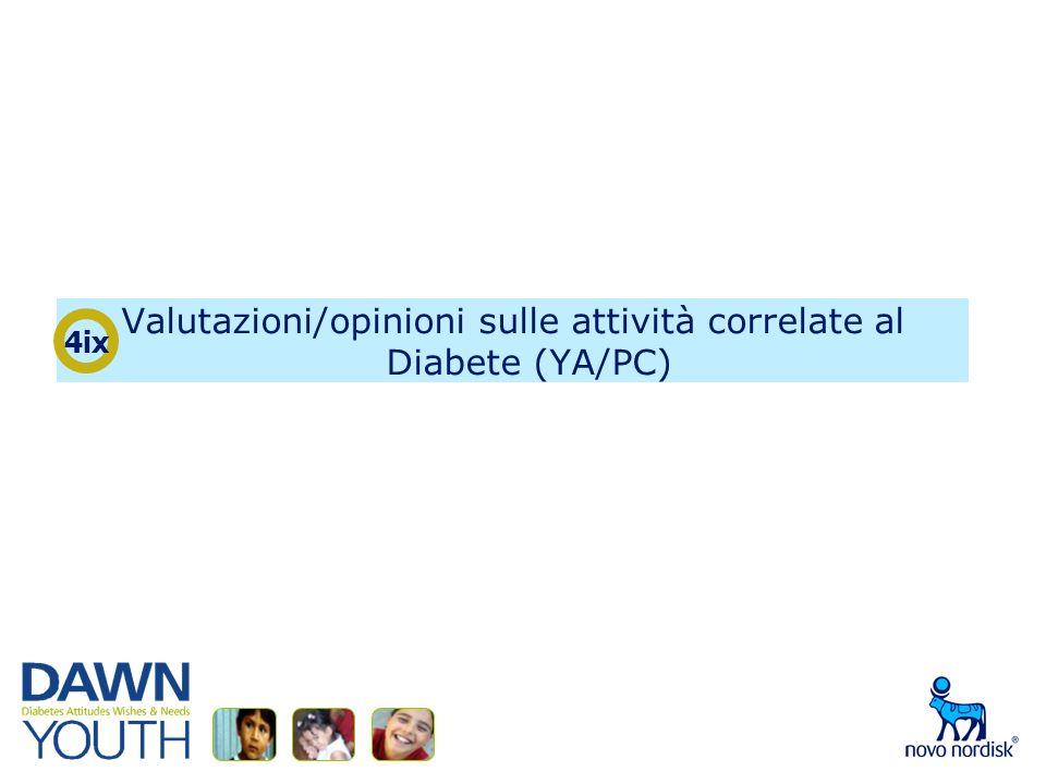 Valutazioni/opinioni sulle attività correlate al Diabete (YA/PC) 4ix