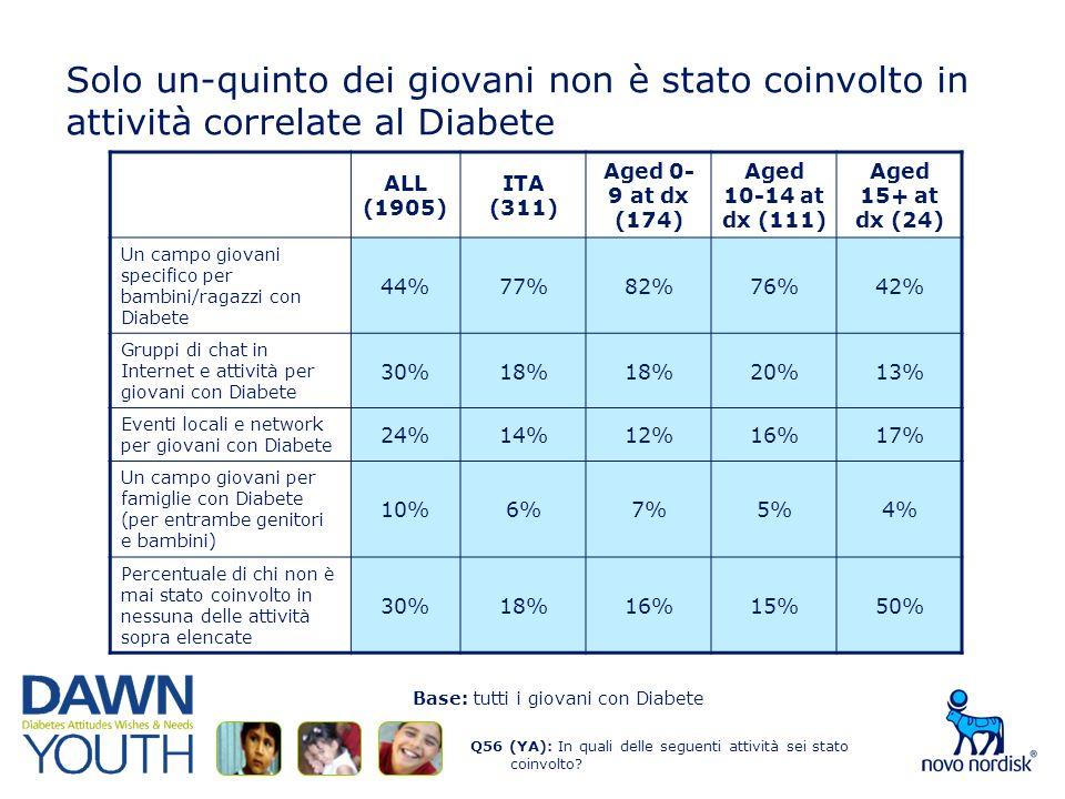 Solo un-quinto dei giovani non è stato coinvolto in attività correlate al Diabete Q56 (YA): In quali delle seguenti attività sei stato coinvolto.