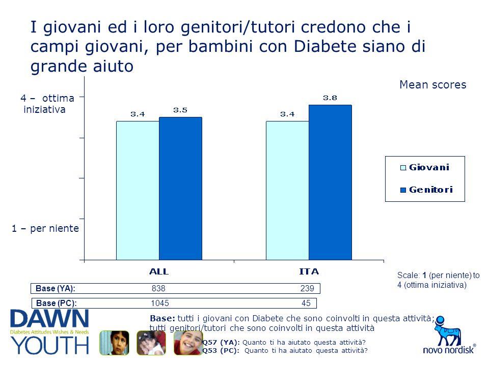 I giovani ed i loro genitori/tutori credono che i campi giovani, per bambini con Diabete siano di grande aiuto Q57 (YA): Quanto ti ha aiutato questa attività.
