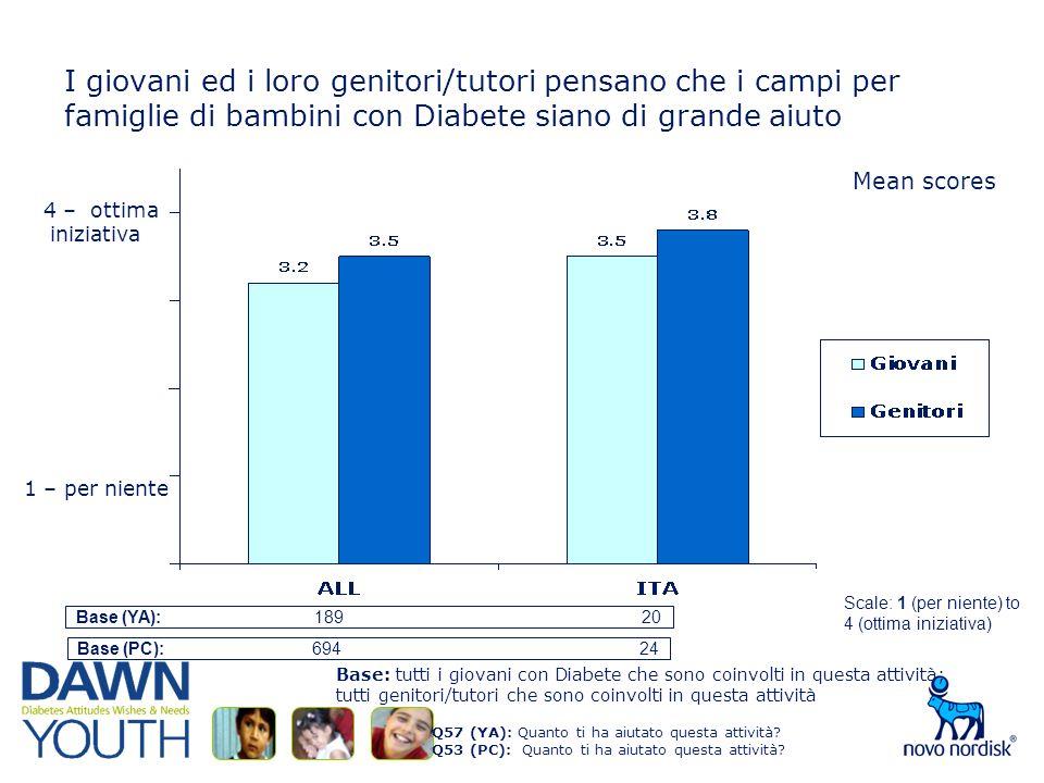 I giovani ed i loro genitori/tutori pensano che i campi per famiglie di bambini con Diabete siano di grande aiuto Q57 (YA): Quanto ti ha aiutato questa attività.