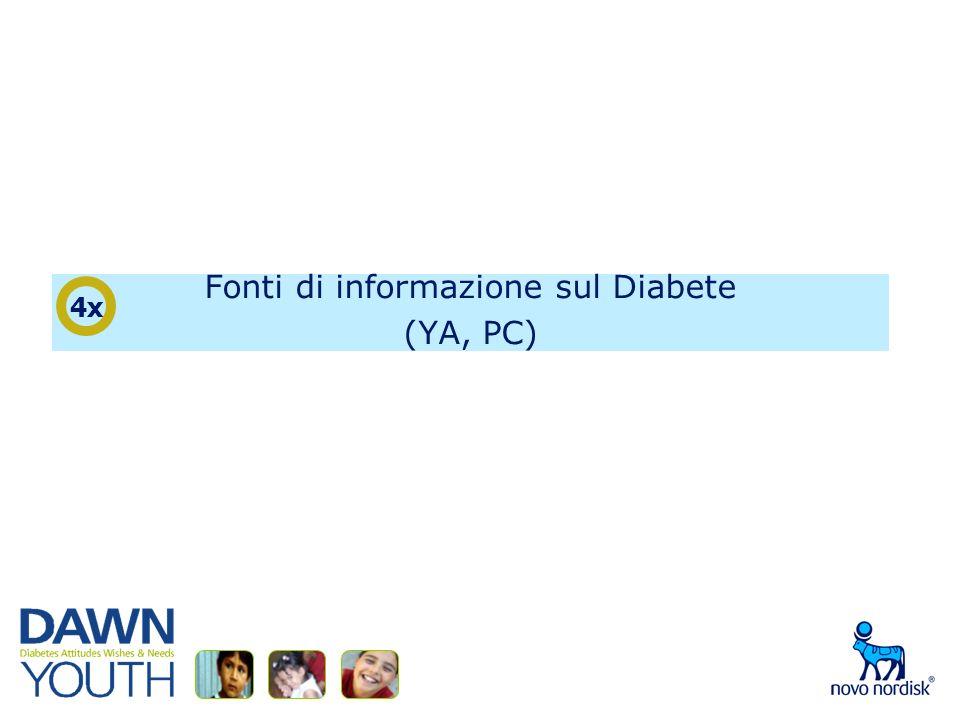 Fonti di informazione sul Diabete (YA, PC) 4x