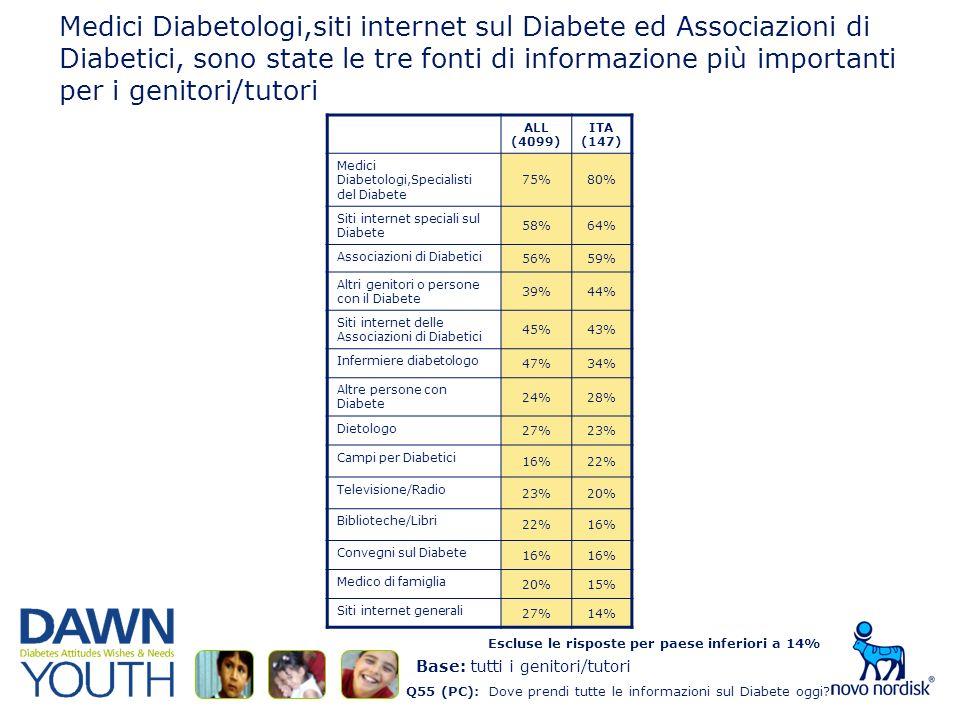Medici Diabetologi,siti internet sul Diabete ed Associazioni di Diabetici, sono state le tre fonti di informazione più importanti per i genitori/tutori Q55 (PC): Dove prendi tutte le informazioni sul Diabete oggi.