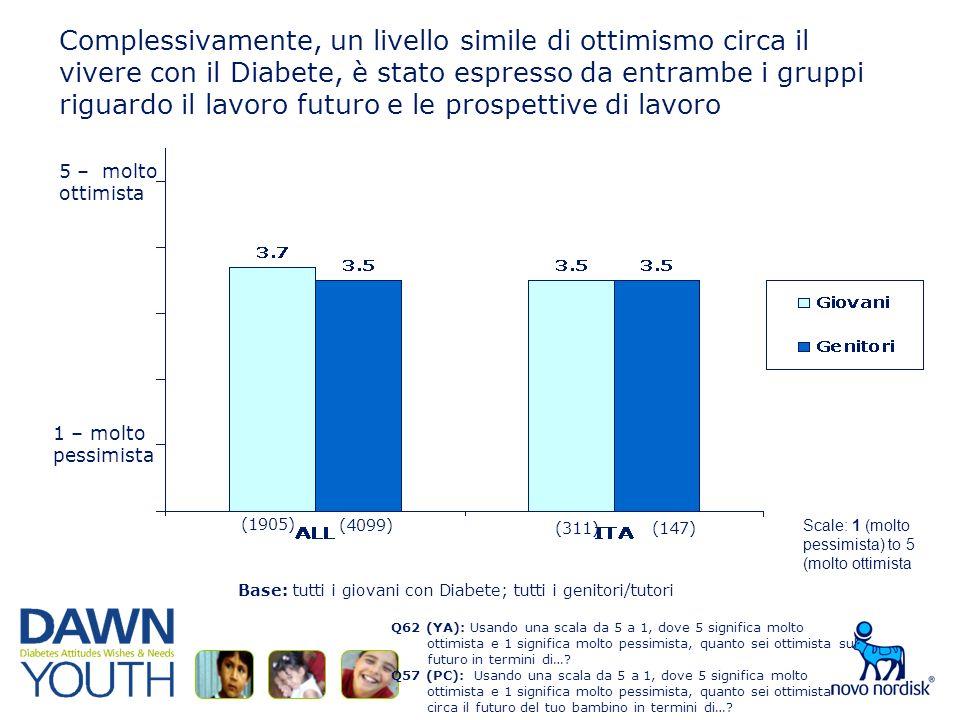 Complessivamente, un livello simile di ottimismo circa il vivere con il Diabete, è stato espresso da entrambe i gruppi riguardo il lavoro futuro e le prospettive di lavoro Q62 (YA): Usando una scala da 5 a 1, dove 5 significa molto ottimista e 1 significa molto pessimista, quanto sei ottimista sul futuro in termini di….