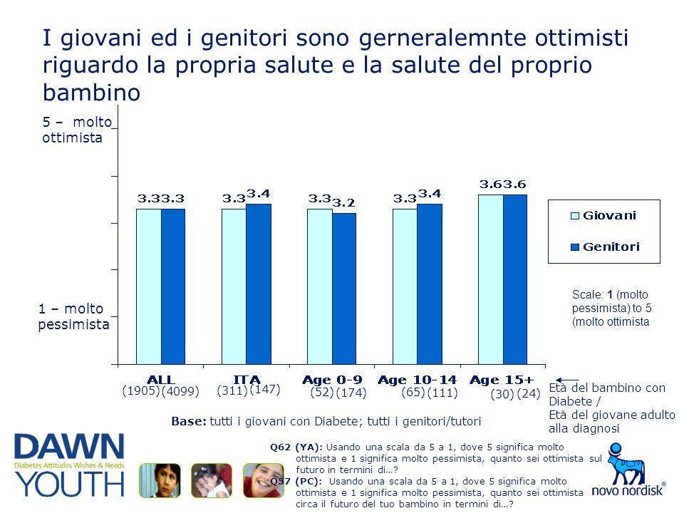I giovani ed i genitori sono gerneralemnte ottimisti riguardo la propria salute e la salute del proprio bambino Q62 (YA): Usando una scala da 5 a 1, dove 5 significa molto ottimista e 1 significa molto pessimista, quanto sei ottimista sul futuro in termini di….