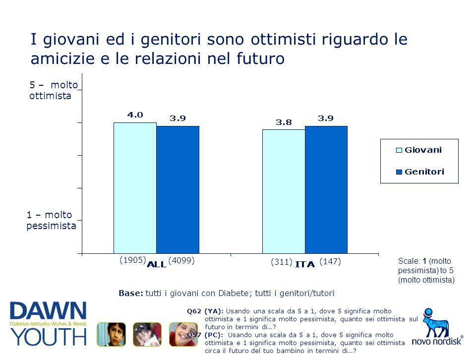 I giovani ed i genitori sono ottimisti riguardo le amicizie e le relazioni nel futuro Q62 (YA): Usando una scala da 5 a 1, dove 5 significa molto ottimista e 1 significa molto pessimista, quanto sei ottimista sul futuro in termini di….