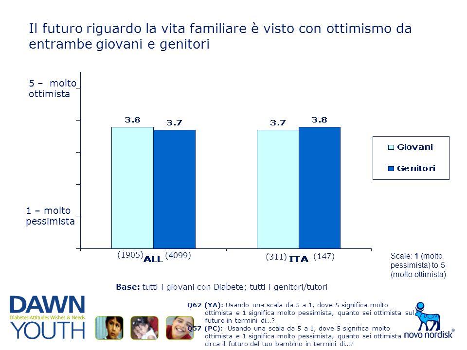 Il futuro riguardo la vita familiare è visto con ottimismo da entrambe giovani e genitori Q62 (YA): Usando una scala da 5 a 1, dove 5 significa molto ottimista e 1 significa molto pessimista, quanto sei ottimista sul futuro in termini di….