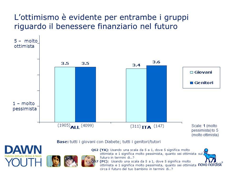 Lottimismo è evidente per entrambe i gruppi riguardo il benessere finanziario nel futuro Q62 (YA): Usando una scala da 5 a 1, dove 5 significa molto ottimista e 1 significa molto pessimista, quanto sei ottimista sul futuro in termini di….