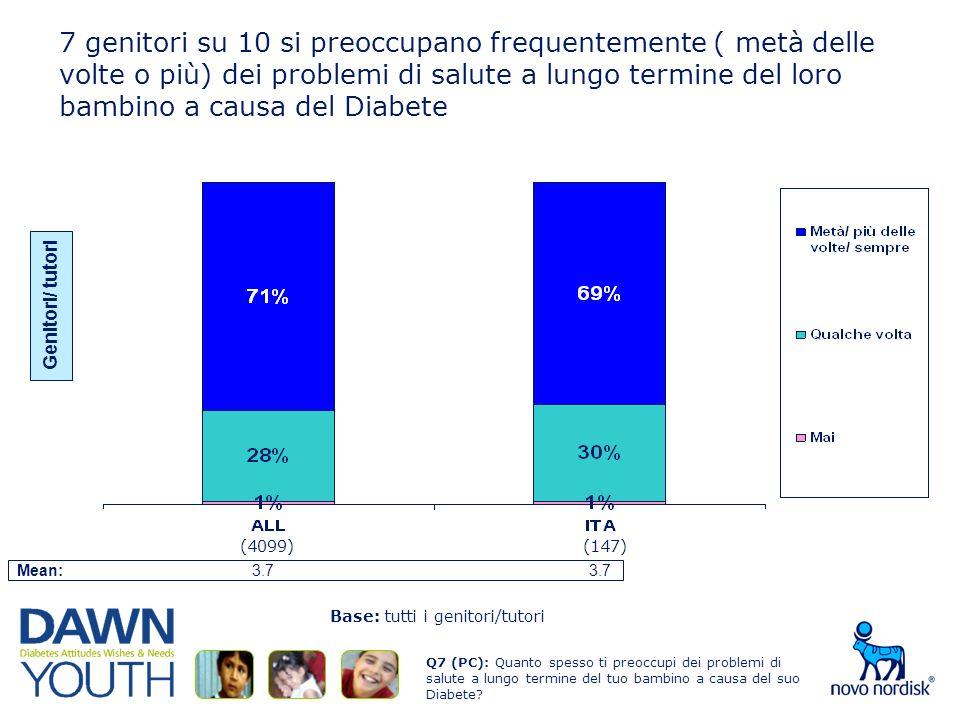 7 genitori su 10 si preoccupano frequentemente ( metà delle volte o più) dei problemi di salute a lungo termine del loro bambino a causa del Diabete Base: tutti i genitori/tutori Q7 (PC): Quanto spesso ti preoccupi dei problemi di salute a lungo termine del tuo bambino a causa del suo Diabete.
