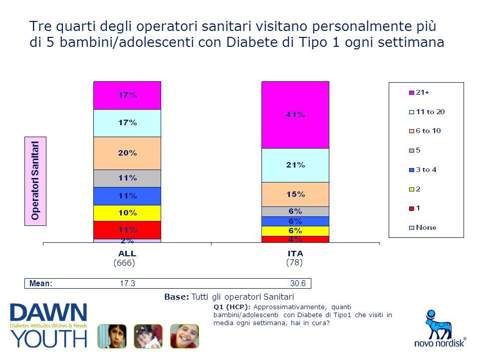Tre quarti degli operatori sanitari visitano personalmente più di 5 bambini/adolescenti con Diabete di Tipo 1 ogni settimana Q1 (HCP): Approssimativamente, quanti bambini/adolescenti con Diabete di Tipo1 che visiti in media ogni settimana, hai in cura.