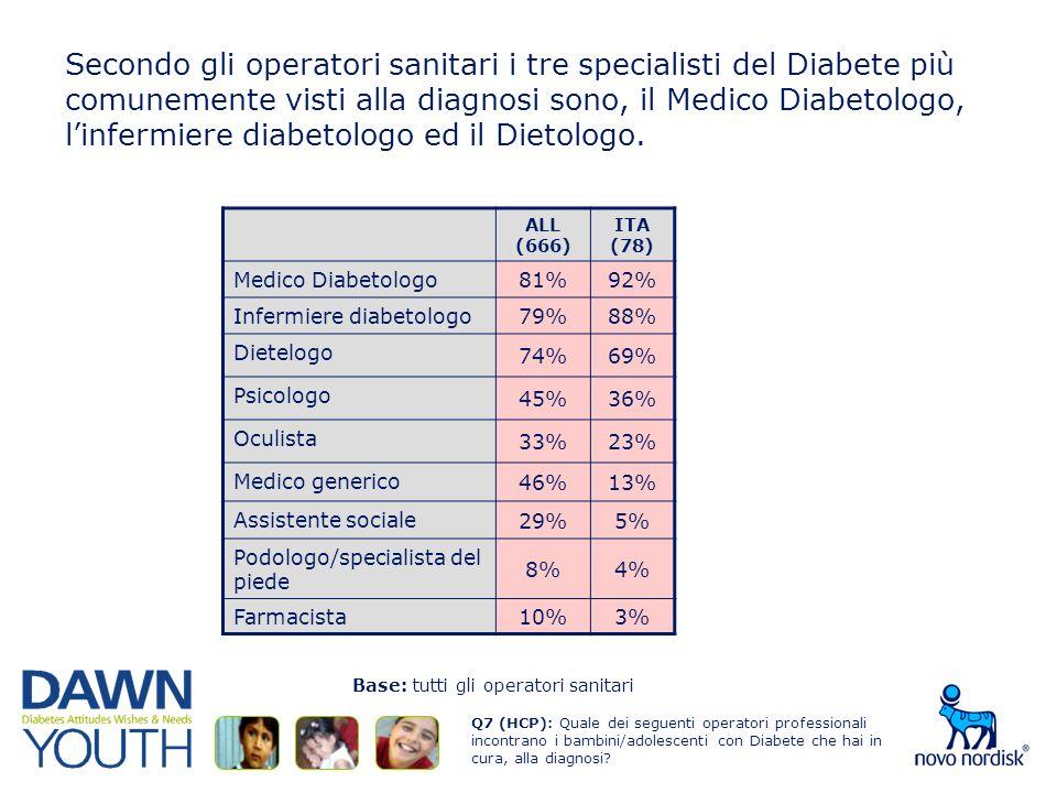Secondo gli operatori sanitari i tre specialisti del Diabete più comunemente visti alla diagnosi sono, il Medico Diabetologo, linfermiere diabetologo ed il Dietologo.