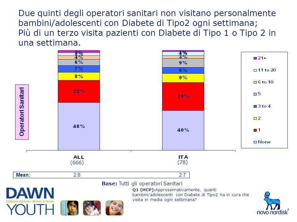 Due quinti degli operatori sanitari non visitano personalmente bambini/adolescenti con Diabete di Tipo2 ogni settimana; Più di un terzo visita pazienti con Diabete di Tipo 1 o Tipo 2 in una settimana.