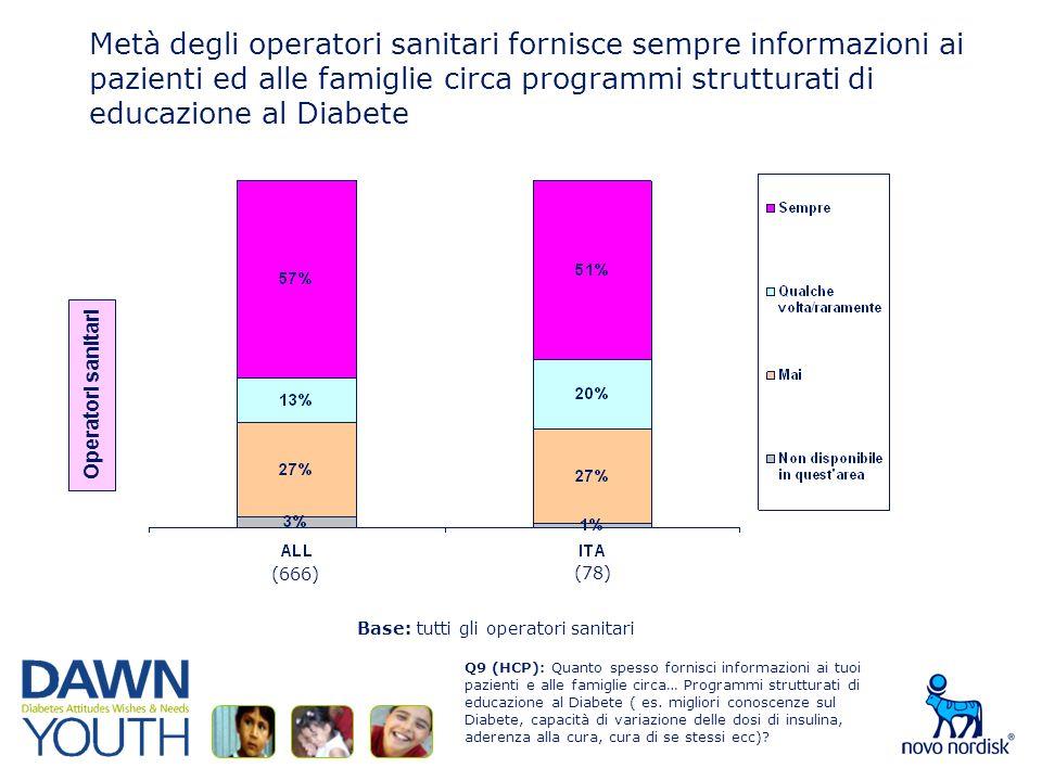 Q9 (HCP): Quanto spesso fornisci informazioni ai tuoi pazienti e alle famiglie circa… Programmi strutturati di educazione al Diabete ( es.
