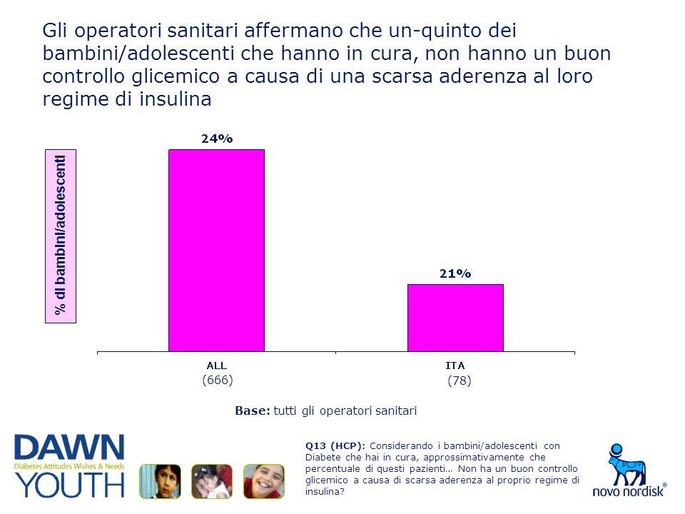 Gli operatori sanitari affermano che un-quinto dei bambini/adolescenti che hanno in cura, non hanno un buon controllo glicemico a causa di una scarsa aderenza al loro regime di insulina Q13 (HCP): Considerando i bambini/adolescenti con Diabete che hai in cura, approssimativamente che percentuale di questi pazienti… Non ha un buon controllo glicemico a causa di scarsa aderenza al proprio regime di insulina.
