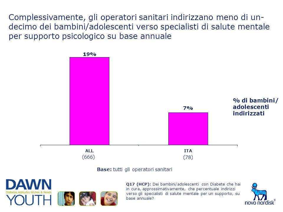 Complessivamente, gli operatori sanitari indirizzano meno di un- decimo dei bambini/adolescenti verso specialisti di salute mentale per supporto psicologico su base annuale Base: tutti gli operatori sanitari Q17 (HCP): Dei bambini/adolescenti con Diabete che hai in cura, approssimativamente, che percentuale indirizzi verso gli specialisti di salute mentale per un supporto, su base annuale.