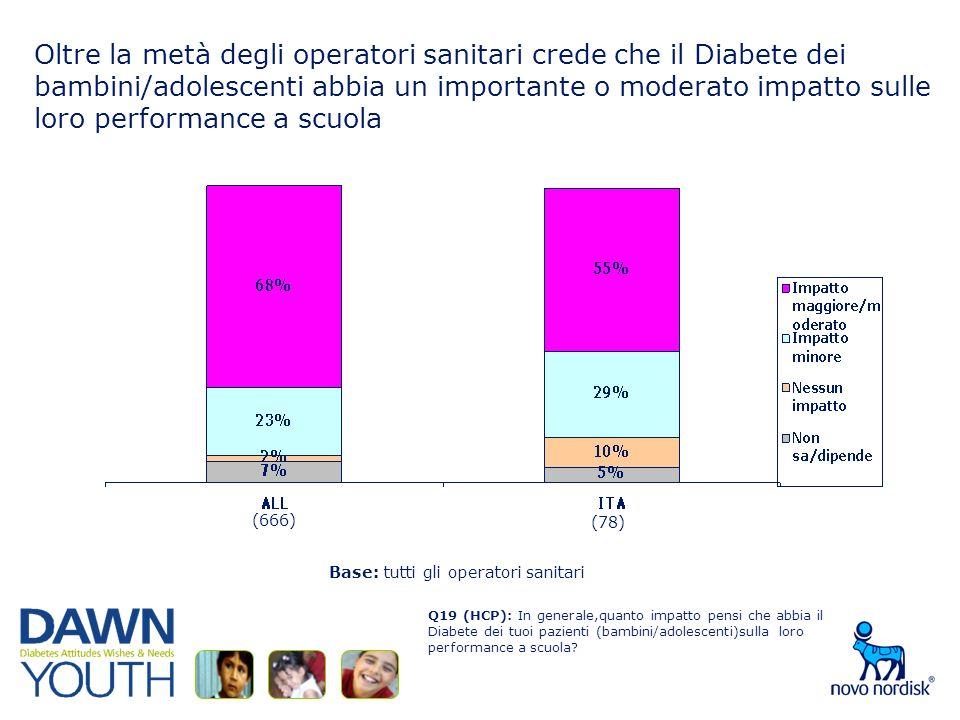 Oltre la metà degli operatori sanitari crede che il Diabete dei bambini/adolescenti abbia un importante o moderato impatto sulle loro performance a scuola Q19 (HCP): In generale,quanto impatto pensi che abbia il Diabete dei tuoi pazienti (bambini/adolescenti)sulla loro performance a scuola.