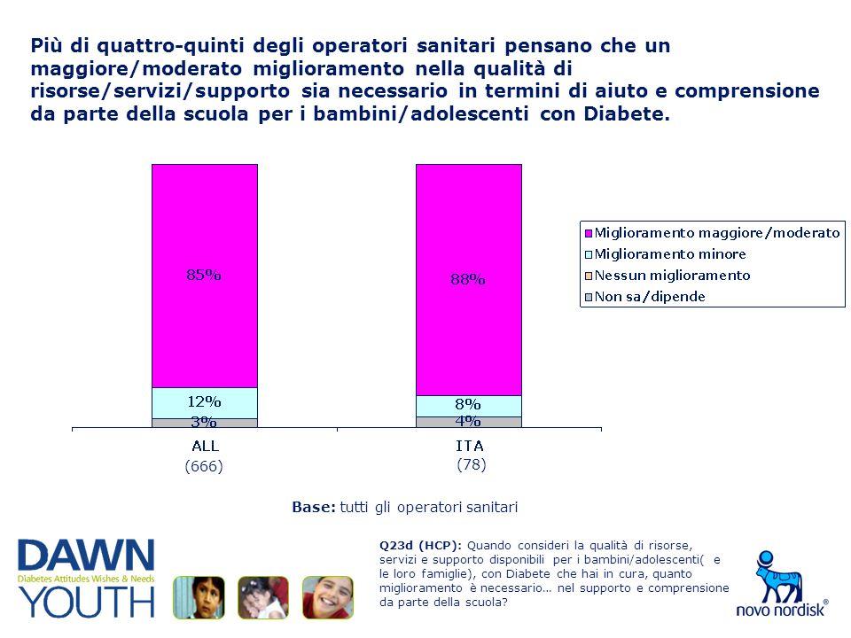 Più di quattro-quinti degli operatori sanitari pensano che un maggiore/moderato miglioramento nella qualità di risorse/servizi/supporto sia necessario in termini di aiuto e comprensione da parte della scuola per i bambini/adolescenti con Diabete.