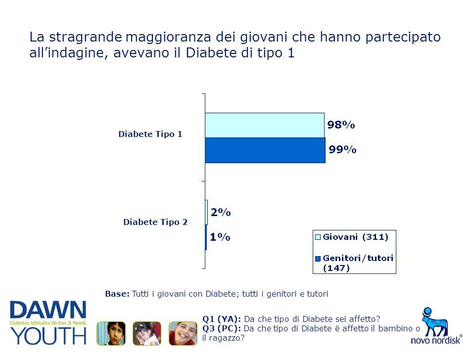 La stragrande maggioranza dei giovani che hanno partecipato allindagine, avevano il Diabete di tipo 1 Q1 (YA): Da che tipo di Diabete sei affetto.