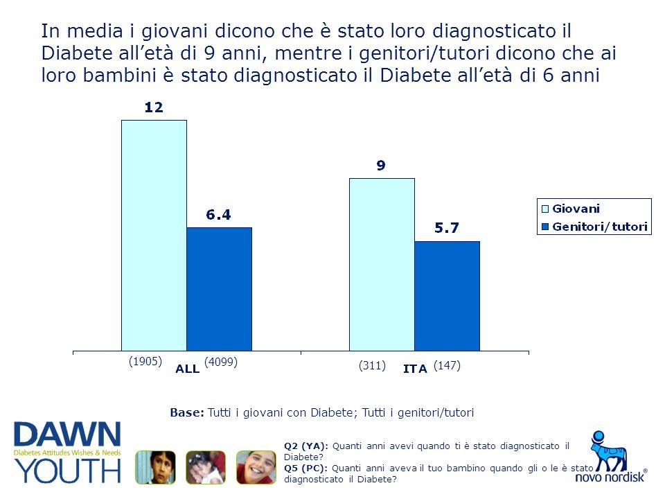 In media i giovani dicono che è stato loro diagnosticato il Diabete alletà di 9 anni, mentre i genitori/tutori dicono che ai loro bambini è stato diagnosticato il Diabete alletà di 6 anni Q2 (YA): Quanti anni avevi quando ti è stato diagnosticato il Diabete.