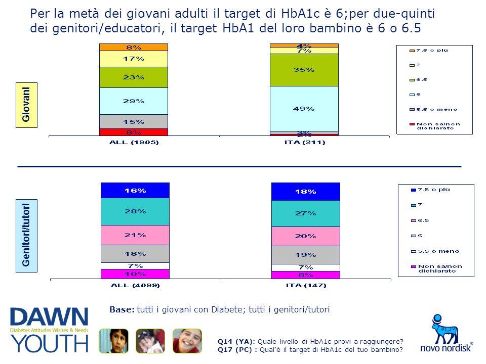 Per la metà dei giovani adulti il target di HbA1c è 6;per due-quinti dei genitori/educatori, il target HbA1 del loro bambino è 6 o 6.5 Q14 (YA): Quale livello di HbA1c provi a raggiungere.