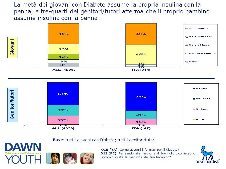 La metà dei giovani con Diabete assume la propria insulina con la penna, e tre-quarti dei genitori/tutori afferma che il proprio bambino assume insulina con la penna Q10 (YA): Come assumi i farmaci per il diabete.