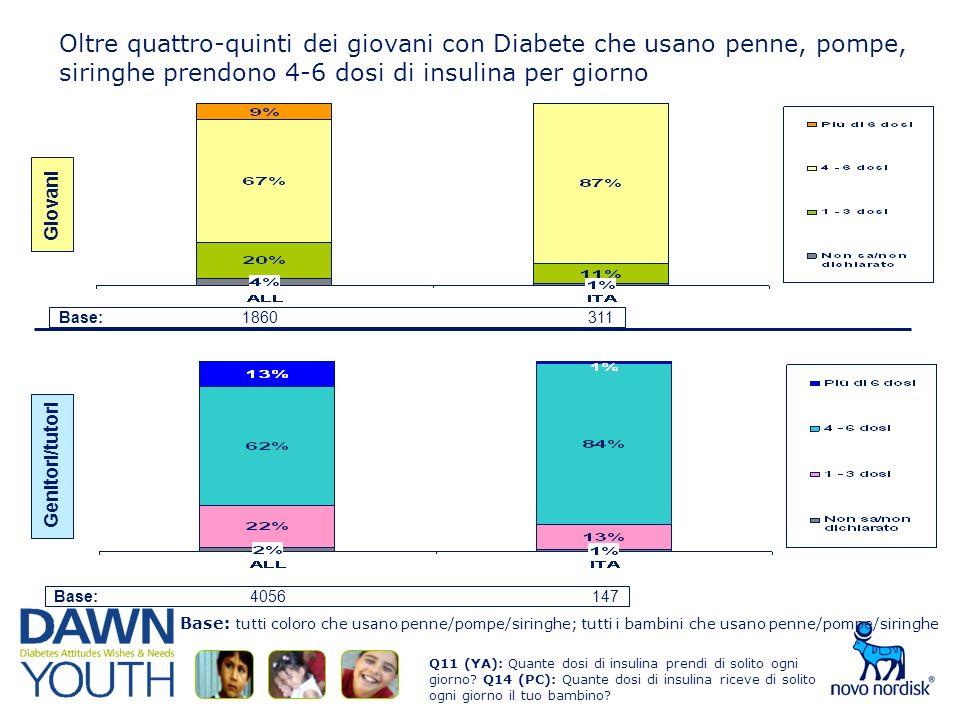 Oltre quattro-quinti dei giovani con Diabete che usano penne, pompe, siringhe prendono 4-6 dosi di insulina per giorno Q11 (YA): Quante dosi di insulina prendi di solito ogni giorno.