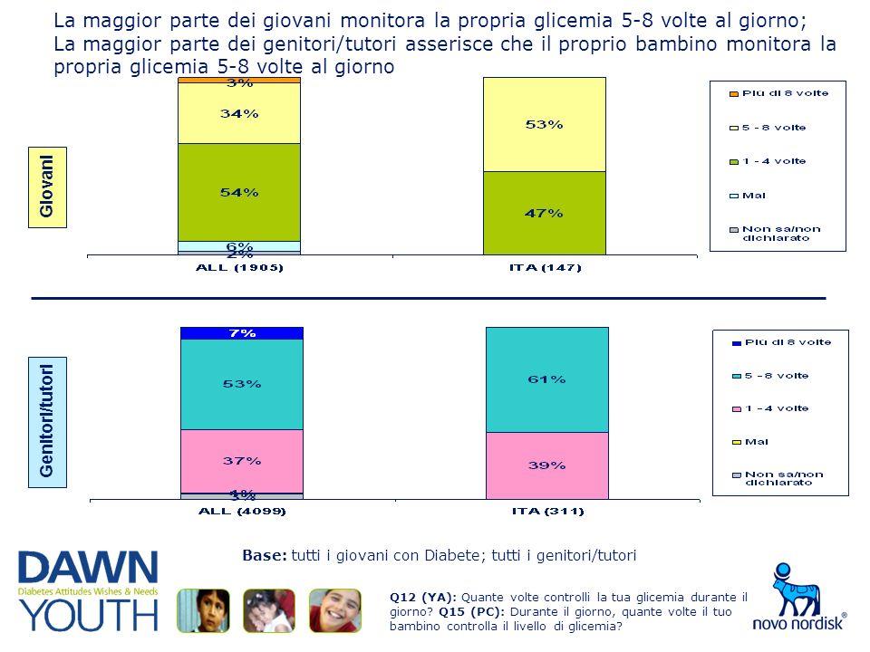 La maggior parte dei giovani monitora la propria glicemia 5-8 volte al giorno; La maggior parte dei genitori/tutori asserisce che il proprio bambino monitora la propria glicemia 5-8 volte al giorno Q12 (YA): Quante volte controlli la tua glicemia durante il giorno.