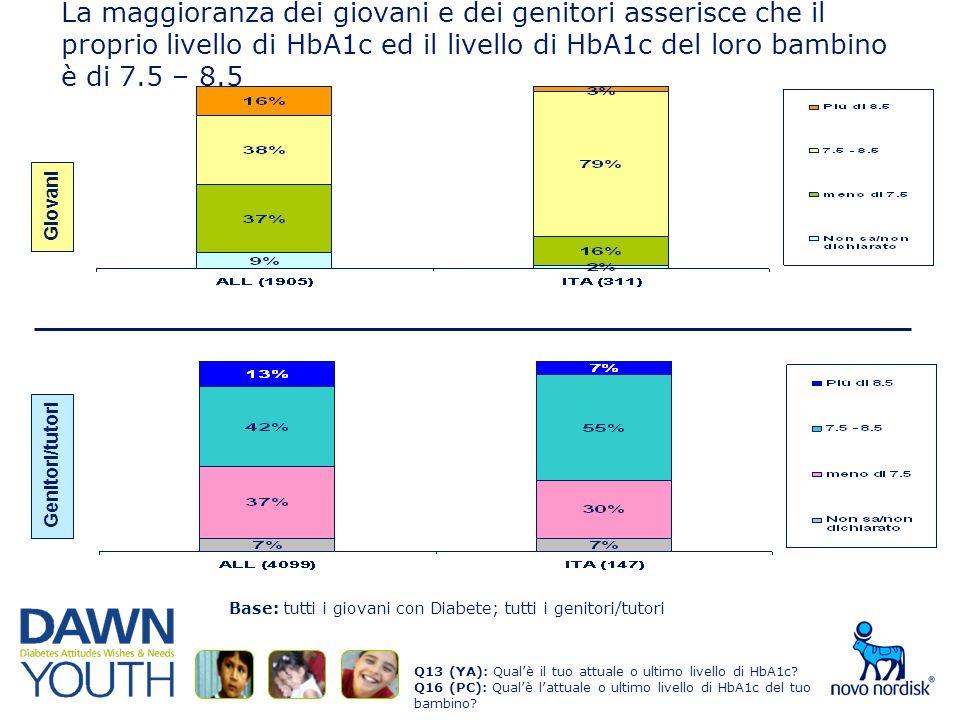 La maggioranza dei giovani e dei genitori asserisce che il proprio livello di HbA1c ed il livello di HbA1c del loro bambino è di 7.5 – 8.5 Q13 (YA): Qualè il tuo attuale o ultimo livello di HbA1c.