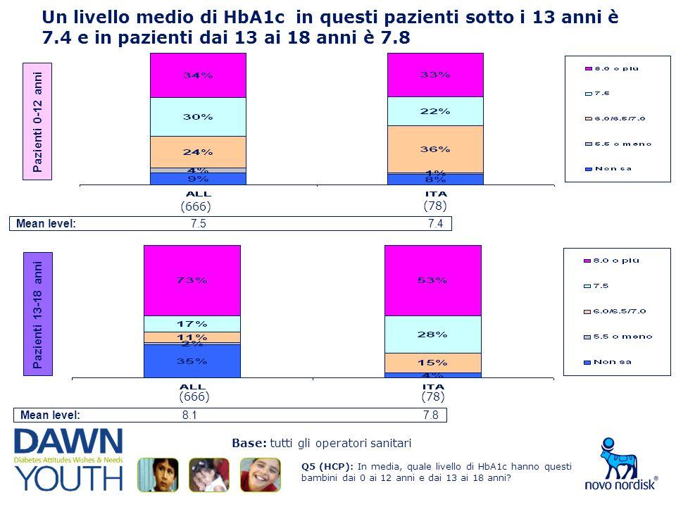 Un livello medio di HbA1c in questi pazienti sotto i 13 anni è 7.4 e in pazienti dai 13 ai 18 anni è 7.8 Q5 (HCP): In media, quale livello di HbA1c hanno questi bambini dai 0 ai 12 anni e dai 13 ai 18 anni.