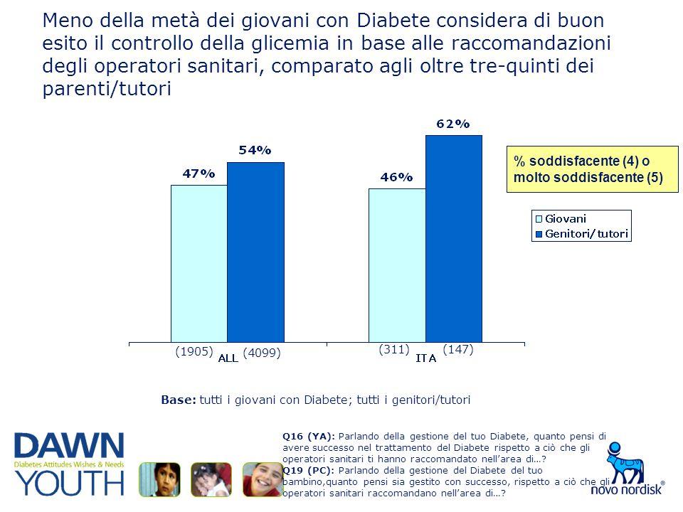 Meno della metà dei giovani con Diabete considera di buon esito il controllo della glicemia in base alle raccomandazioni degli operatori sanitari, comparato agli oltre tre-quinti dei parenti/tutori Base: tutti i giovani con Diabete; tutti i genitori/tutori % soddisfacente (4) omolto soddisfacente (5) Q16 (YA): Parlando della gestione del tuo Diabete, quanto pensi di avere successo nel trattamento del Diabete rispetto a ciò che gli operatori sanitari ti hanno raccomandato nellarea di….