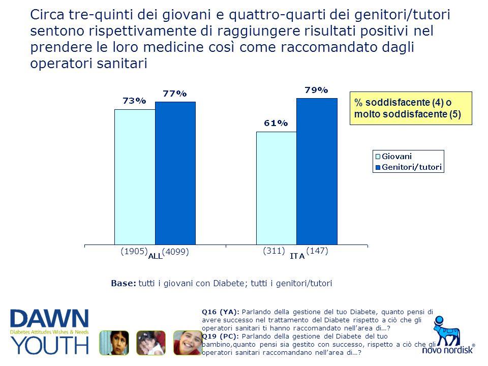 Circa tre-quinti dei giovani e quattro-quarti dei genitori/tutori sentono rispettivamente di raggiungere risultati positivi nel prendere le loro medicine così come raccomandato dagli operatori sanitari Base: tutti i giovani con Diabete; tutti i genitori/tutori % soddisfacente (4) omolto soddisfacente (5) Q16 (YA): Parlando della gestione del tuo Diabete, quanto pensi di avere successo nel trattamento del Diabete rispetto a ciò che gli operatori sanitari ti hanno raccomandato nellarea di….