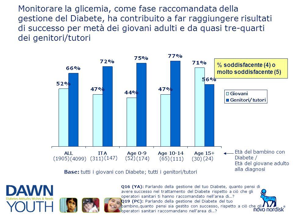 Monitorare la glicemia, come fase raccomandata della gestione del Diabete, ha contribuito a far raggiungere risultati di successo per metà dei giovani adulti e da quasi tre-quarti dei genitori/tutori Base: tutti i giovani con Diabete; tutti i genitori/tutori % soddisfacente (4) omolto soddisfacente (5) Q16 (YA): Parlando della gestione del tuo Diabete, quanto pensi di avere successo nel trattamento del Diabete rispetto a ciò che gli operatori sanitari ti hanno raccomandato nellarea di….