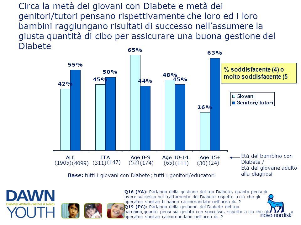 Circa la metà dei giovani con Diabete e metà dei genitori/tutori pensano rispettivamente che loro ed i loro bambini raggiungano risultati di successo nellassumere la giusta quantità di cibo per assicurare una buona gestione del Diabete Base: tutti i giovani con Diabete; tutti i genitori/educatori % soddisfacente (4) omolto soddisfacente (5 Q16 (YA): Parlando della gestione del tuo Diabete, quanto pensi di avere successo nel trattamento del Diabete rispetto a ciò che gli operatori sanitari ti hanno raccomandato nellarea di….
