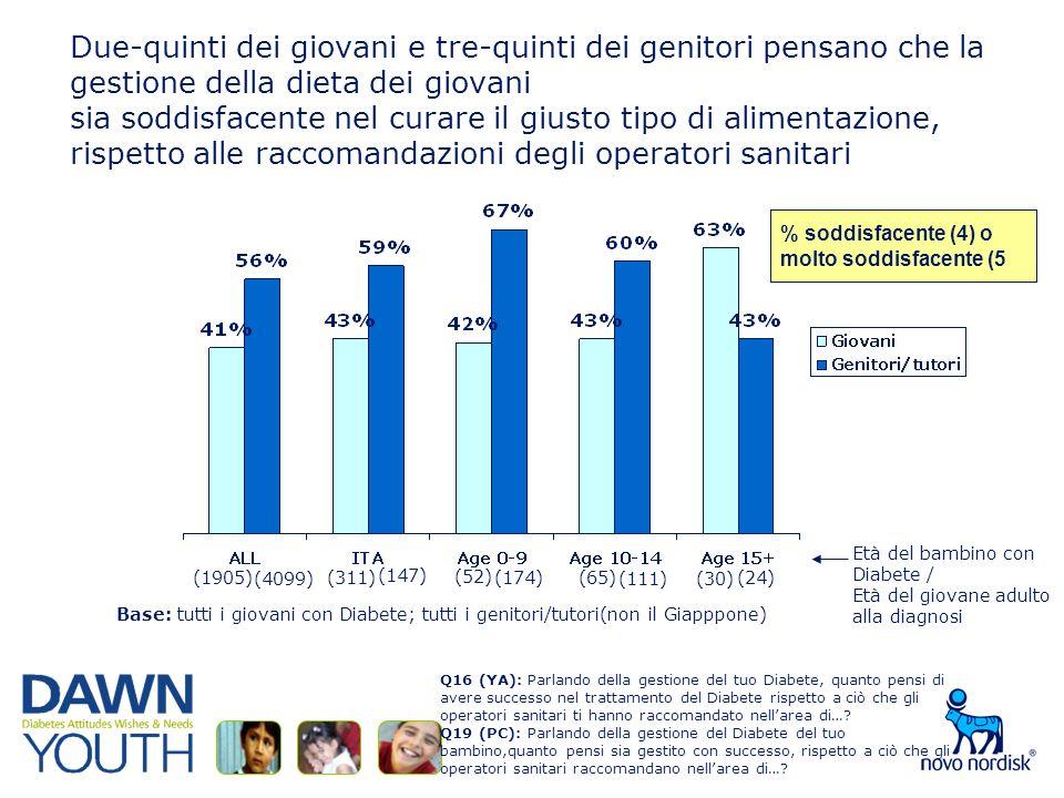 Due-quinti dei giovani e tre-quinti dei genitori pensano che la gestione della dieta dei giovani sia soddisfacente nel curare il giusto tipo di alimentazione, rispetto alle raccomandazioni degli operatori sanitari Base: tutti i giovani con Diabete; tutti i genitori/tutori(non il Giapppone) % soddisfacente (4) omolto soddisfacente (5 Q16 (YA): Parlando della gestione del tuo Diabete, quanto pensi di avere successo nel trattamento del Diabete rispetto a ciò che gli operatori sanitari ti hanno raccomandato nellarea di….