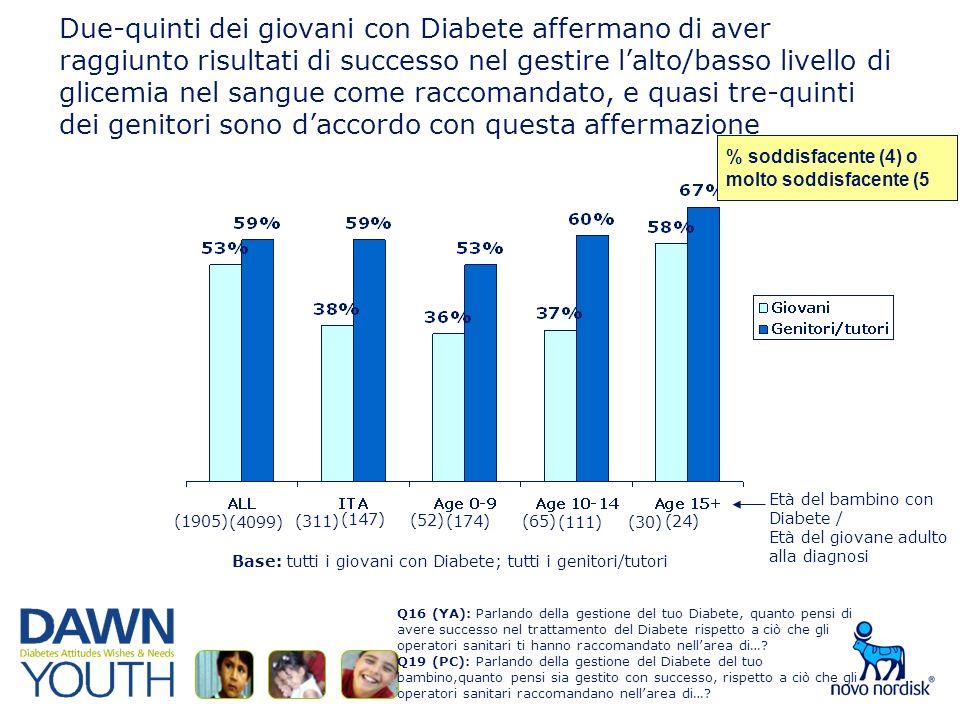 Due-quinti dei giovani con Diabete affermano di aver raggiunto risultati di successo nel gestire lalto/basso livello di glicemia nel sangue come raccomandato, e quasi tre-quinti dei genitori sono daccordo con questa affermazione Base: tutti i giovani con Diabete; tutti i genitori/tutori % soddisfacente (4) omolto soddisfacente (5 Q16 (YA): Parlando della gestione del tuo Diabete, quanto pensi di avere successo nel trattamento del Diabete rispetto a ciò che gli operatori sanitari ti hanno raccomandato nellarea di….
