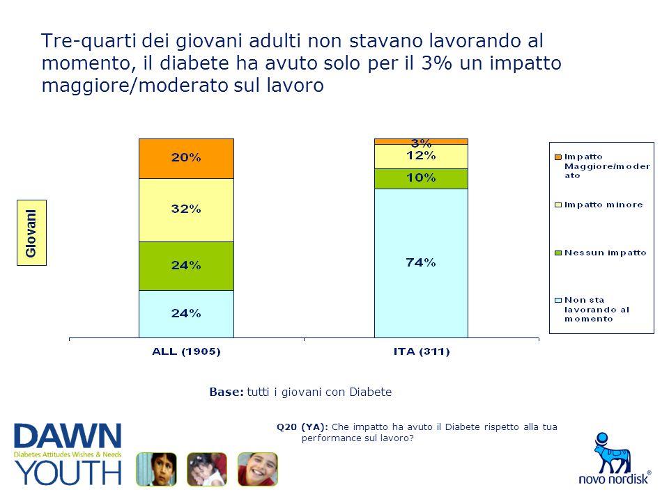 Tre-quarti dei giovani adulti non stavano lavorando al momento, il diabete ha avuto solo per il 3% un impatto maggiore/moderato sul lavoro Q20 (YA): Che impatto ha avuto il Diabete rispetto alla tua performance sul lavoro.