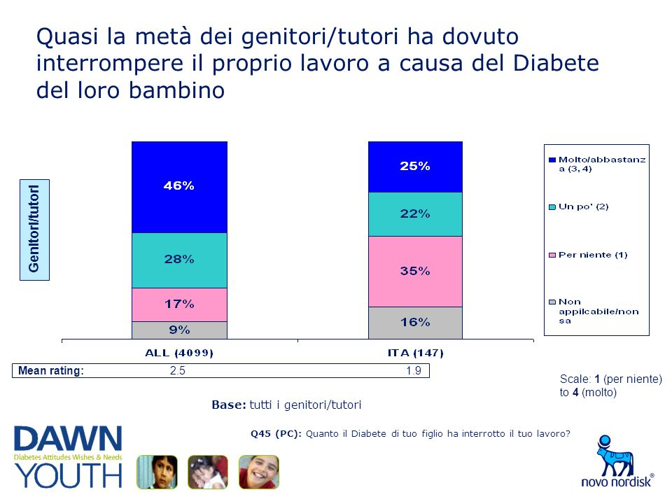 Quasi la metà dei genitori/tutori ha dovuto interrompere il proprio lavoro a causa del Diabete del loro bambino Q45 (PC): Quanto il Diabete di tuo figlio ha interrotto il tuo lavoro.